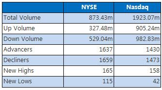 NYSE and Nasdaq May 18