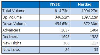 NYSE and Nasdaq May 24