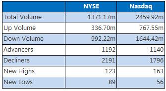NYSE and Nasdaq May 31