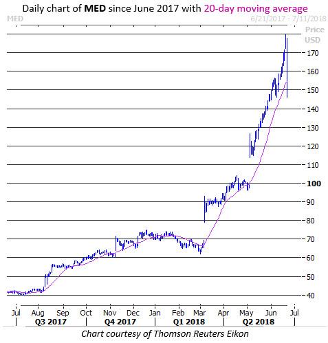 med stock price