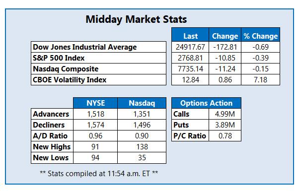 midday market stats june 18
