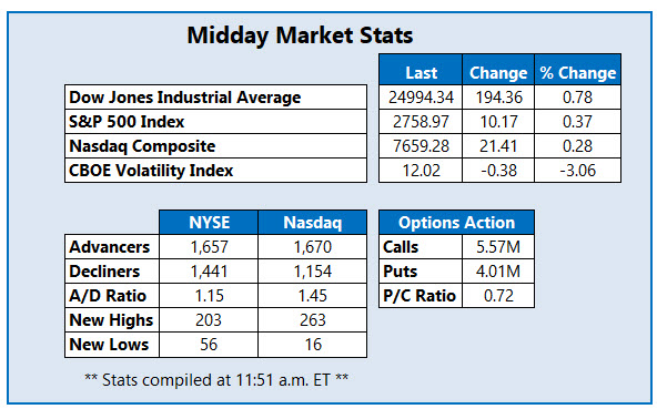 midday market stats june 6