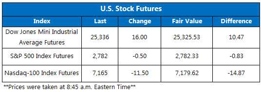Dow Futures Chart June 11