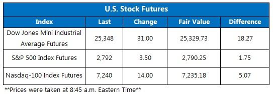 Dow Futures Chart June 13 JPG