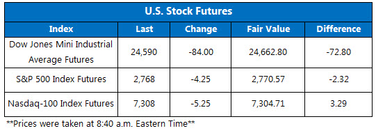 Dow Futures Chart June 21