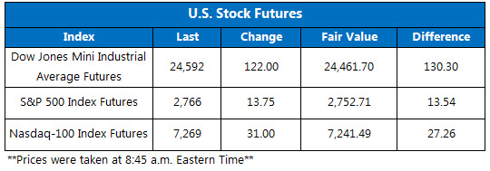 Dow Futures Chart June 22