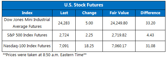 Dow Futures Chart June 26