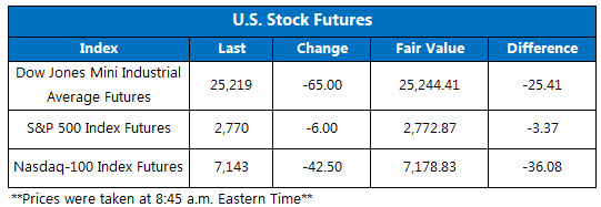 Dow Futures Chart June 8