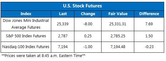 Futures Chart June 12