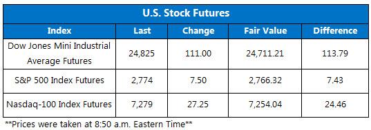 Futures Chart June 20