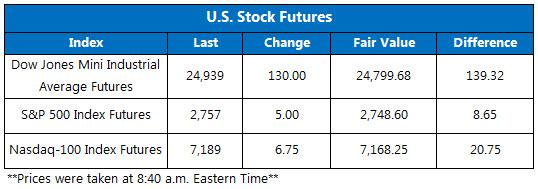 OV Futures Chart June 6
