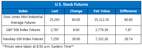Stock Futures Chart June 14