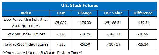 Stock Futures Chart June 15