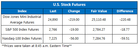 Stock Futures Chart June 18