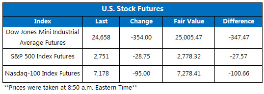 Stock Futures Chart June 19