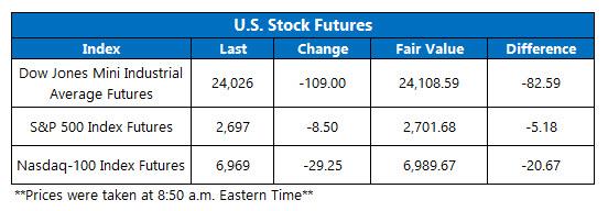 us stock futures june 28