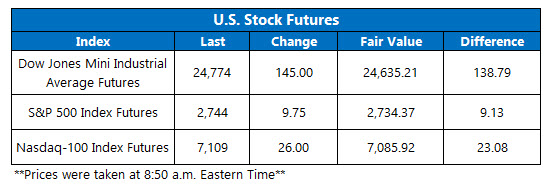 us stock market futures on june 4