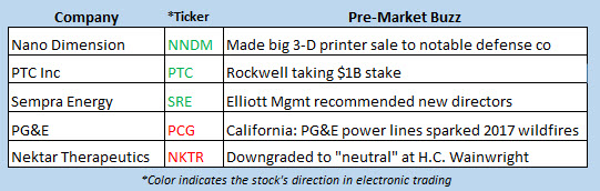 stock market news june 11
