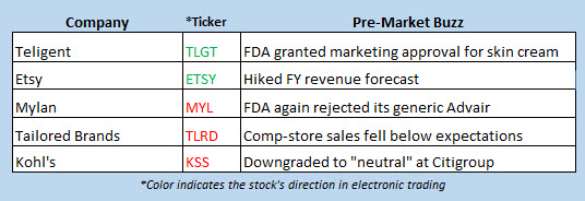 stock market news june 14