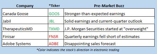 stock market news june 15