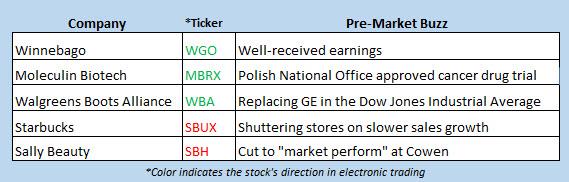 stock market news june 20