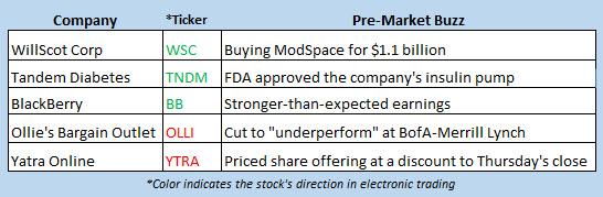 stock market news june 22