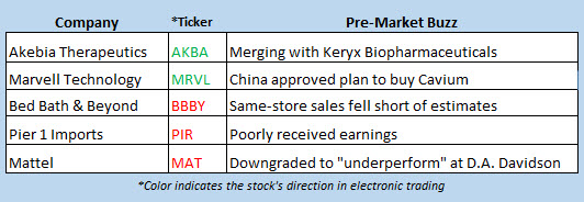 stock market news june 28