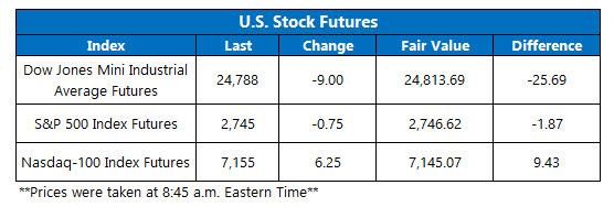 us stock market futures on june 5
