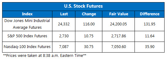 us stock futures today june 29