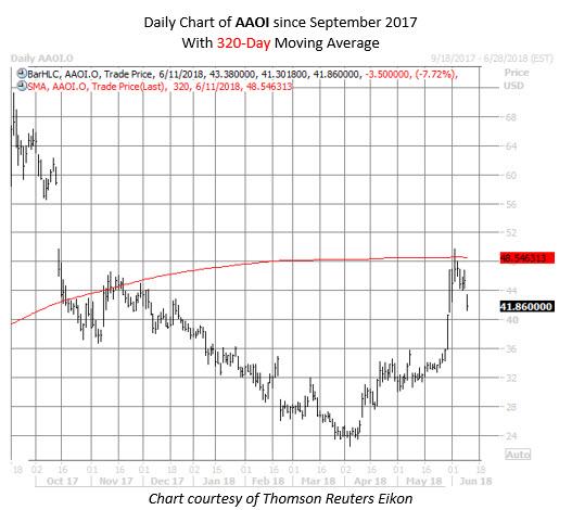 AAOI stock chart June 11