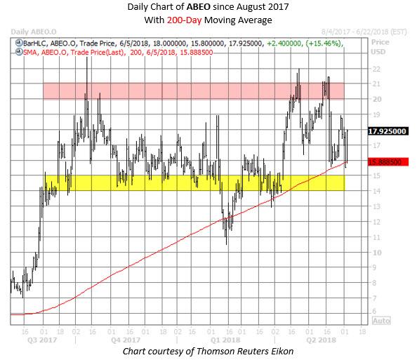 abeo stock chart june 5