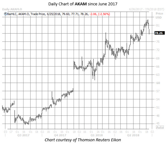 AKAM stock chart june 25