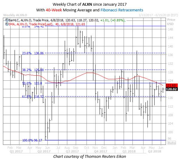 ALXN stock chart june 4