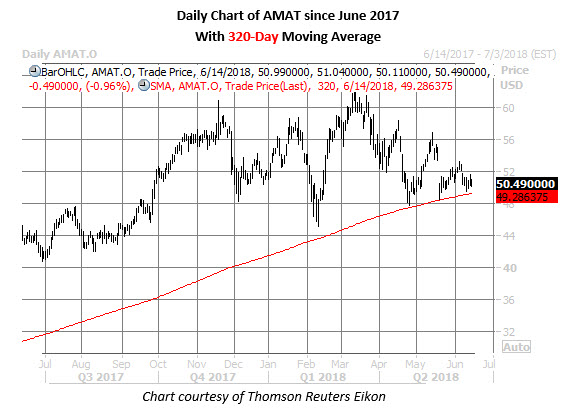 amat stock daily price chart on june 14