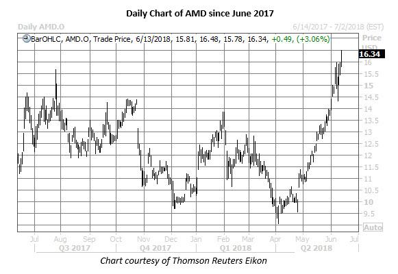 amd stock daily price chart june 13