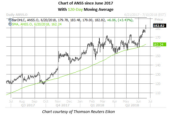 anss stock daily chart june 20