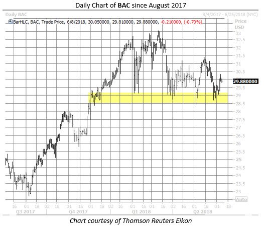 BAC stock chart june 8