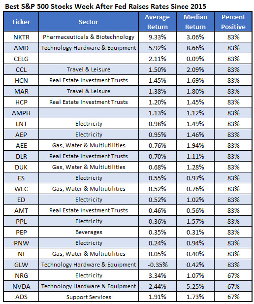 best stocks after fed rate hike