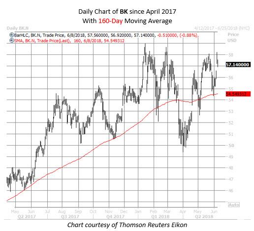 BK stock chart June 8