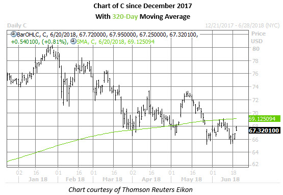 citigroup stock daily chart june 20