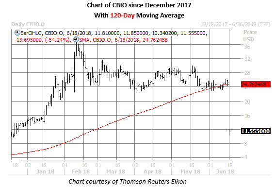 cbio stock daily chart june 18