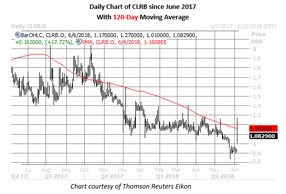 clrb stock daily chart june 6