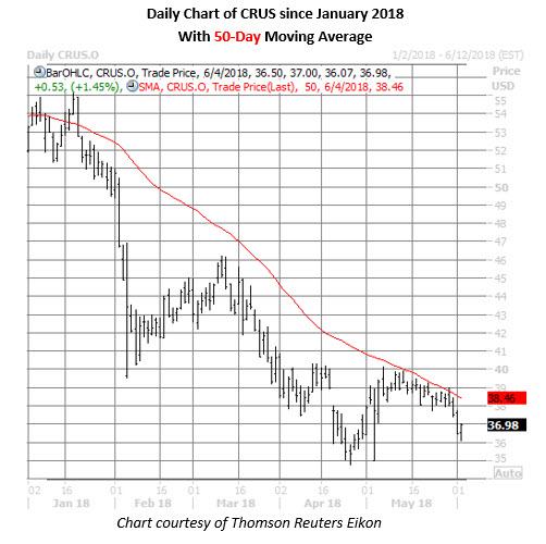 crus stock daily chart june 4
