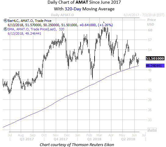 Daily Chart of AMAT with 320MA Fixed