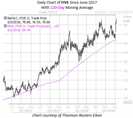 Daily Chart of FIVE with 120 MA
