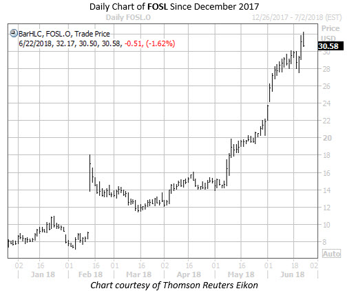 Daily Chart of FOSL Since December 17