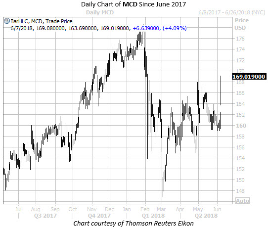Daily Chart of MCD Since June 2017