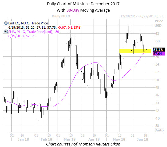 Daily Chart of MU Since December with 30MA