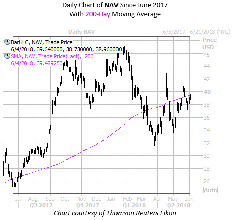 Daily Chart of NAV With 200MA