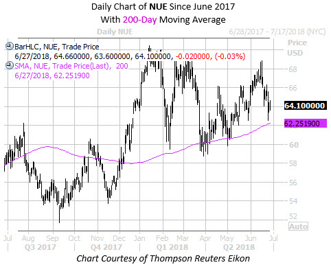 Daily Chart of NUE with 200MA